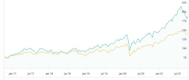 investor värdeutveckling