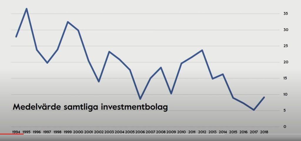 rabatt investmentbolag medelvärde