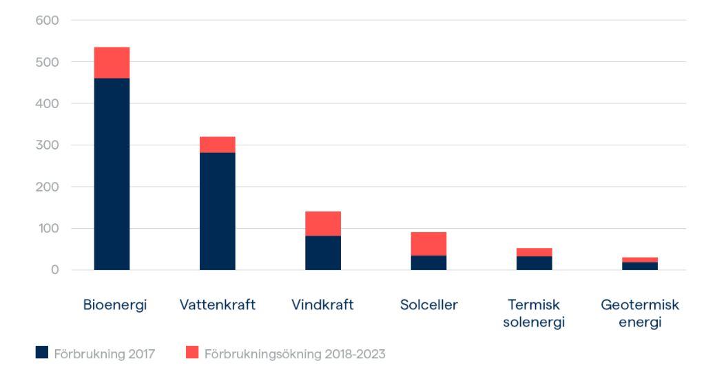 ökning av vindkraft och solceller
